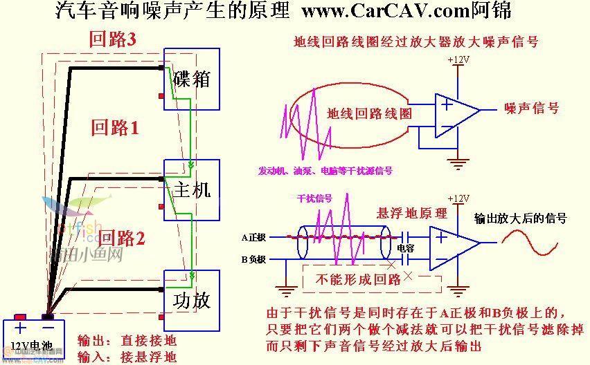汽车音响噪声产生的原理.jpg