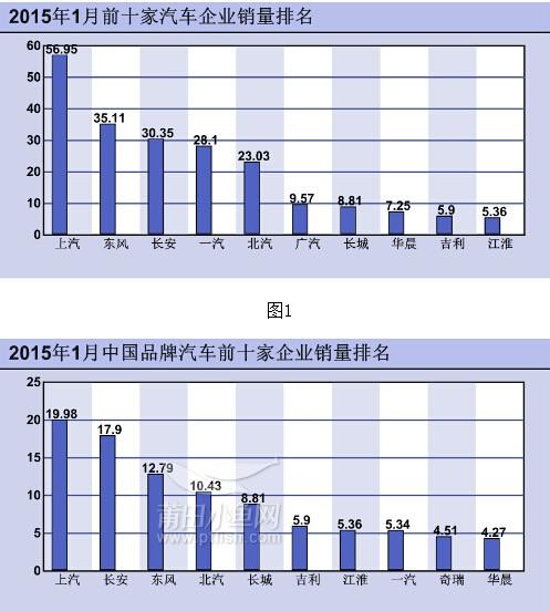 长城汽车1月销量超8万 行业排名第七 车闻车市 高清图片