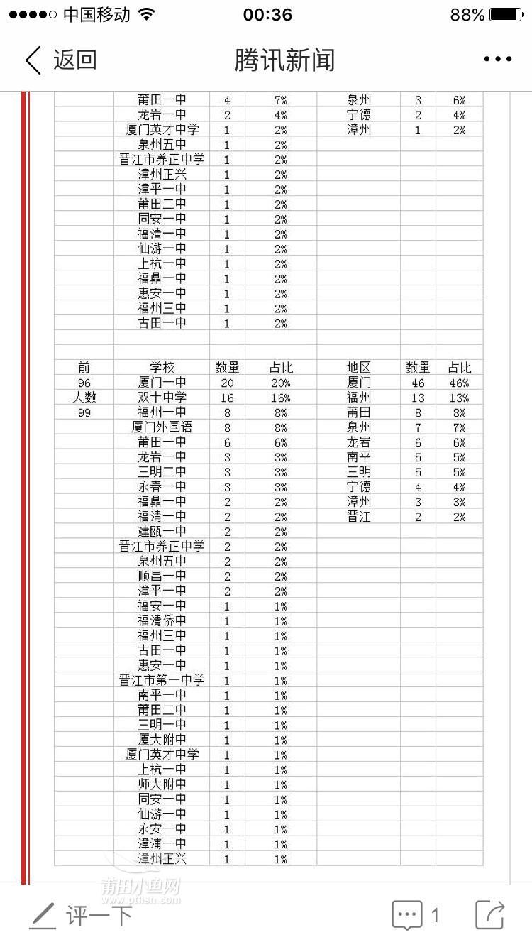 2016年莆田一中v鞍钢鞍钢,学霸的喜报我表示不懂李志远高中世界图片