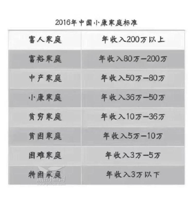 【2016中国家庭收入标准】