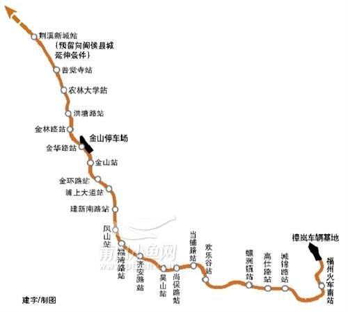 南端设于福州火车南站,北端设荆溪新城站,并预留向闽侯县城延伸条件