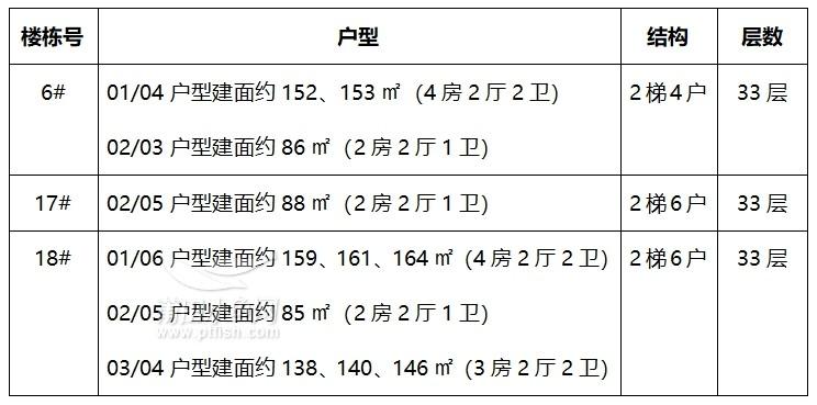 6#、17#、18#楼栋详细信息  6#、17#、18#楼栋详细信息