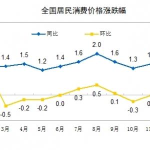 1月份CPI涨幅1.8%创5个月新高